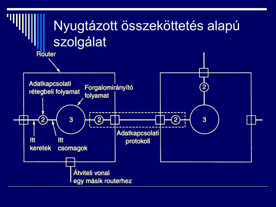 Keretezés módszerei  Karakterszámlálás  Kezdő- és végkarakterek karakterbeszúrással  Kezdő- és végjelek bitbeszúrással  Fizikai rétegbeli kódolássértés