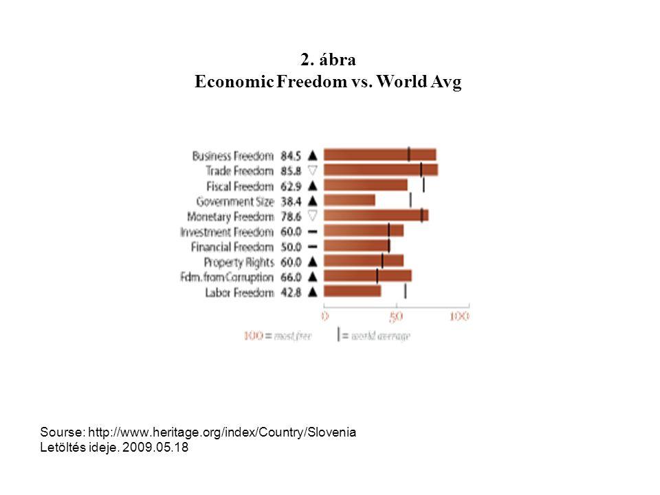 Sourse: http://www.heritage.org/index/Country/Slovenia Letöltés ideje. 2009.05.18 2. ábra Economic Freedom vs. World Avg