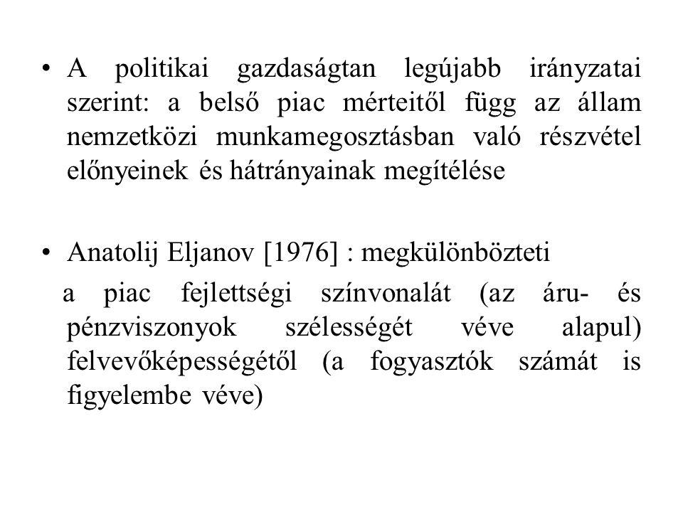 A politikai gazdaságtan legújabb irányzatai szerint: a belső piac mérteitől függ az állam nemzetközi munkamegosztásban való részvétel előnyeinek és hátrányainak megítélése Anatolij Eljanov [1976] : megkülönbözteti a piac fejlettségi színvonalát (az áru- és pénzviszonyok szélességét véve alapul) felvevőképességétől (a fogyasztók számát is figyelembe véve)