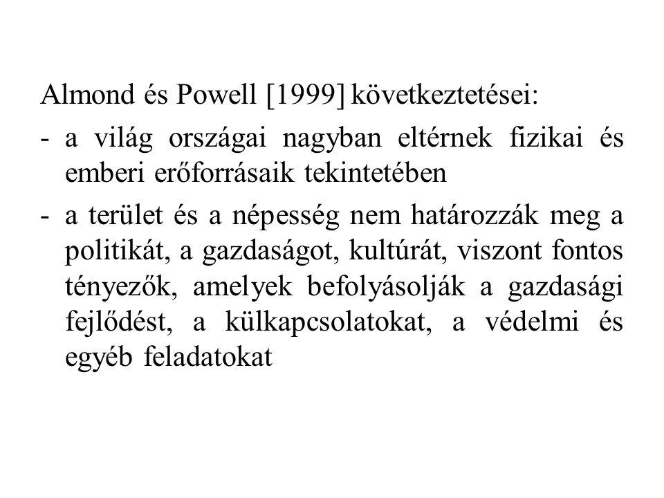 Almond és Powell [1999] következtetései: -a világ országai nagyban eltérnek fizikai és emberi erőforrásaik tekintetében -a terület és a népesség nem határozzák meg a politikát, a gazdaságot, kultúrát, viszont fontos tényezők, amelyek befolyásolják a gazdasági fejlődést, a külkapcsolatokat, a védelmi és egyéb feladatokat