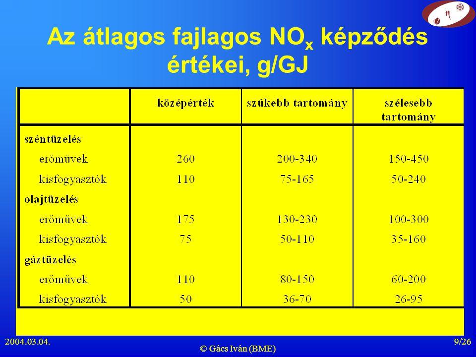 2004.03.04. © Gács Iván (BME) 9/26 Az átlagos fajlagos NO x képződés értékei, g/GJ