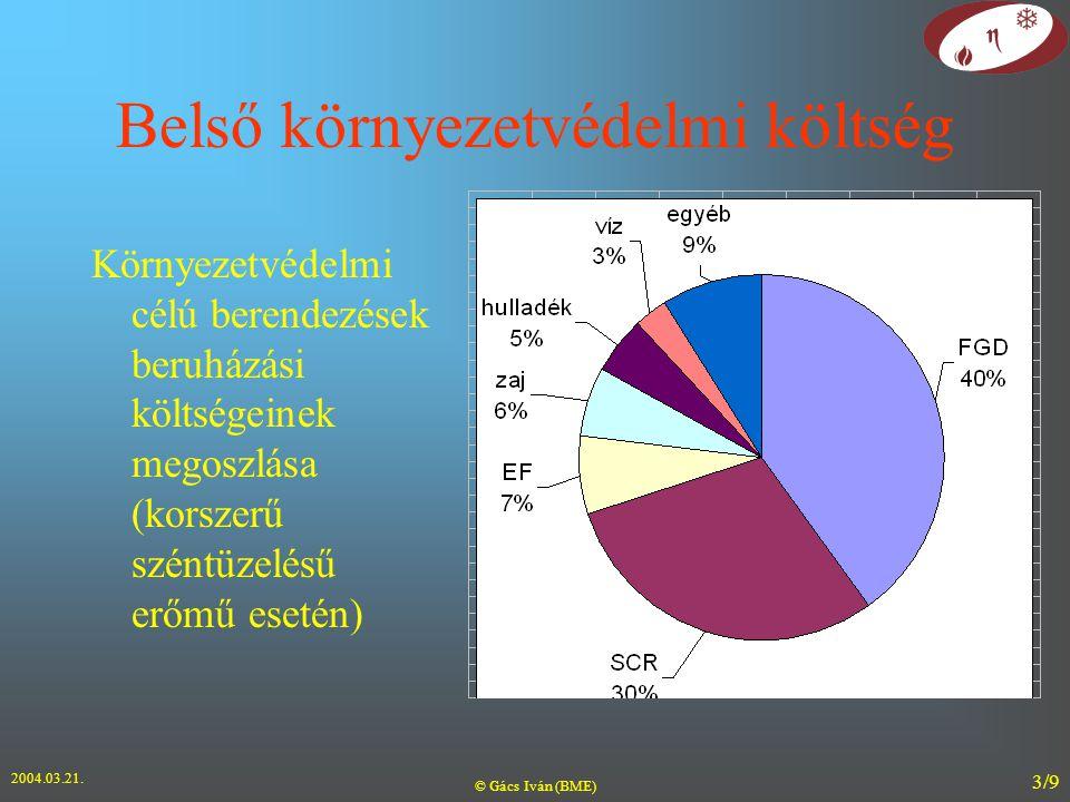 2004.03.21. © Gács Iván (BME) 3/9 Belső környezetvédelmi költség Környezetvédelmi célú berendezések beruházási költségeinek megoszlása (korszerű szént