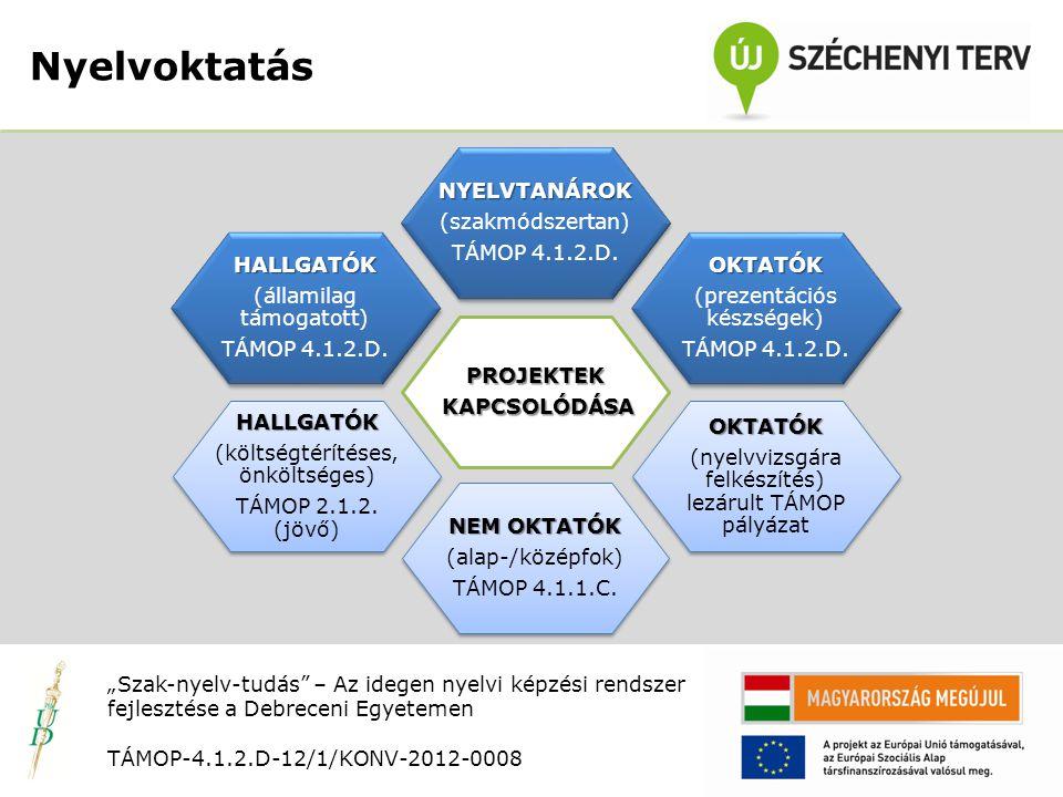 Nyitó rendezvény TÁMOP-4.1.2.D-12/1/KONV-2012-0008 NyelvoktatásHALLGATÓK (költségtérítéses, önköltséges) TÁMOP 2.1.2.