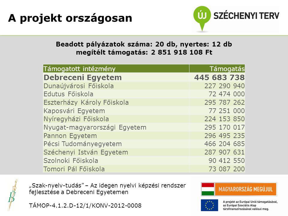 """Nyitó rendezvény TÁMOP-4.1.2.D-12/1/KONV-2012-0008 25-64 éves korosztály 74,8%-a nem beszél idegen nyelvet Európában csak Románia és Törökország áll rosszabbul Nyelvvizsga hiánya miatt át nem vett diplomák: 26,5% Nyelvvizsga-orientált nyelvoktatási szemlélet átalakítása Középfokú komplex nyelvvizsga felvételi követelmény 2016-tól A projekt háttere """"Szak-nyelv-tudás – Az idegen nyelvi képzési rendszer fejlesztése a Debreceni Egyetemen TÁMOP-4.1.2.D-12/1/KONV-2012-0008"""