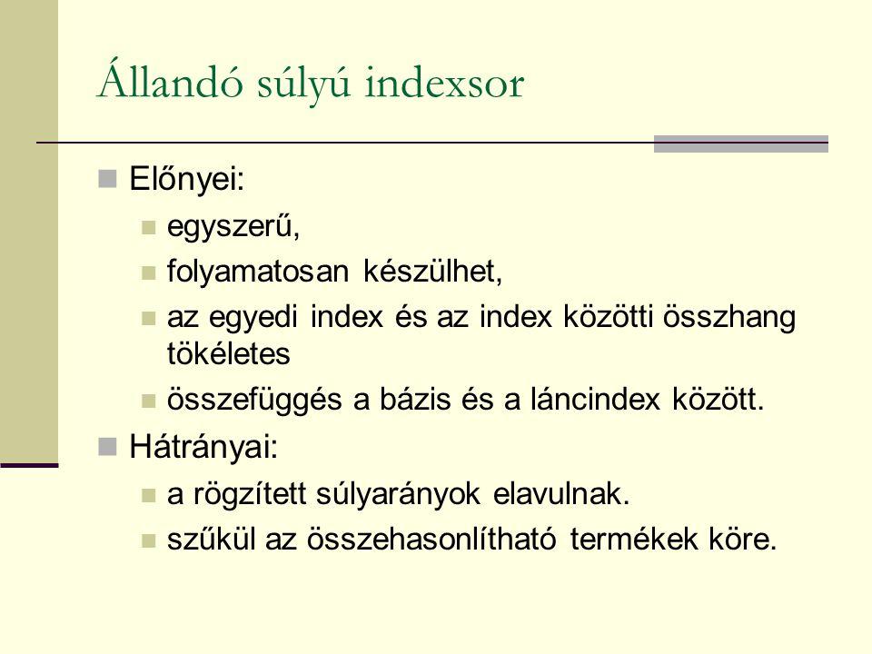 Állandó súlyú indexsor Előnyei: egyszerű, folyamatosan készülhet, az egyedi index és az index közötti összhang tökéletes összefüggés a bázis és a láncindex között.