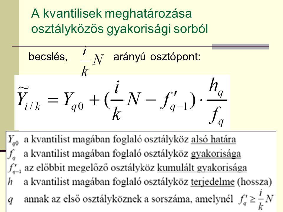 A kvantilisek meghatározása osztályközös gyakorisági sorból becslés, arányú osztópont: