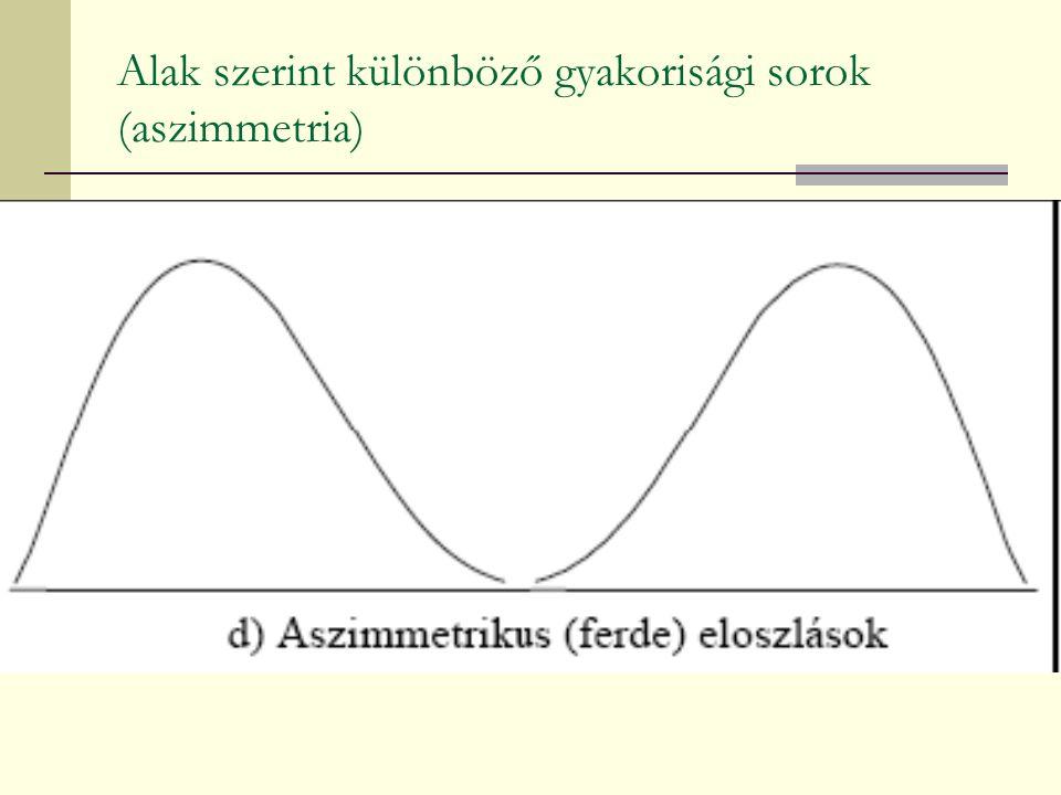Alak szerint különböző gyakorisági sorok (aszimmetria)