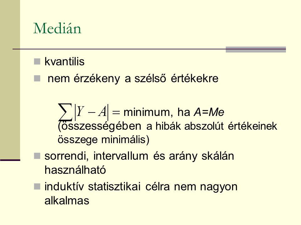 Medián kvantilis nem érzékeny a szélső értékekre minimum, ha A=Me (összességében a hibák abszolút értékeinek összege minimális) sorrendi, intervallum és arány skálán használható induktív statisztikai célra nem nagyon alkalmas