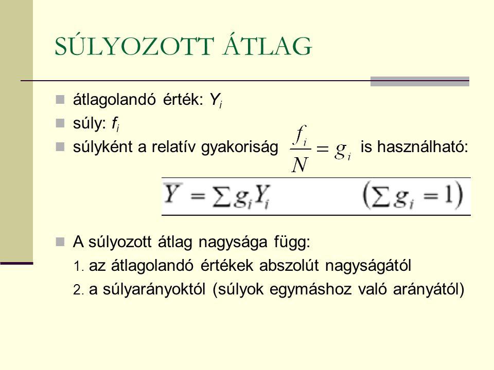 SÚLYOZOTT ÁTLAG átlagolandó érték: Y i súly: f i súlyként a relatív gyakoriság is használható: A súlyozott átlag nagysága függ: 1. az átlagolandó érté