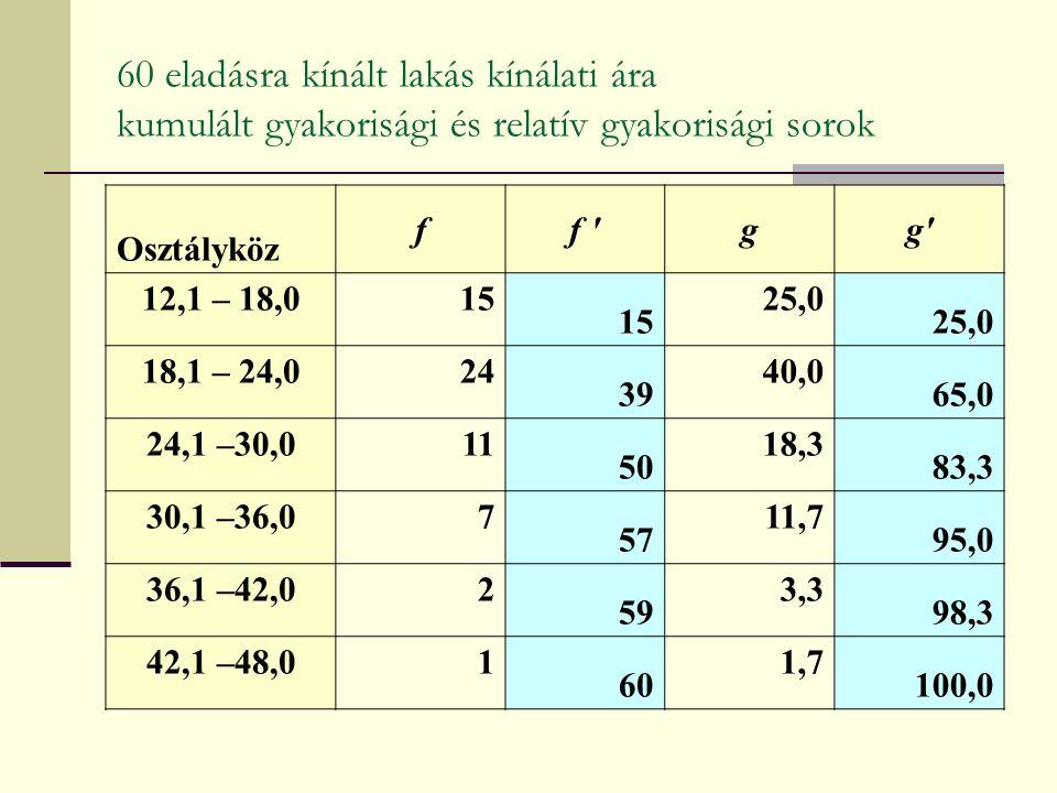 Osztályköz ff gg 12,1 – 18,015 25,0 18,1 – 24,024 39 40,0 65,0 24,1 –30,011 50 18,3 83,3 30,1 –36,07 57 11,7 95,0 36,1 –42,02 59 3,3 98,3 42,1 –48,01 60 1,7 100,0 60 eladásra kínált lakás kínálati ára kumulált gyakorisági és relatív gyakorisági sorok