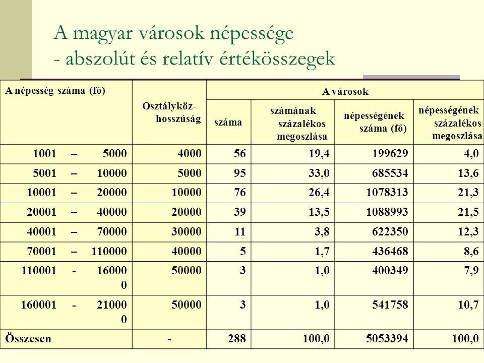 A magyar városok népessége - abszolút és relatív értékösszegek A népesség száma (fő) Osztályköz- hosszúság A városok száma számának százalékos megoszlása népességének száma (fő) népességének százalékos megoszlása 1001–500040005619,41996294,0 5001–1000050009533,068553413,6 10001–20000100007626,4107831321,3 20001–40000200003913,5108899321,5 40001–7000030000113,862235012,3 70001–1100004000051,74364688,6 110001-16000 0 5000031,04003497,9 160001-21000 0 5000031,054175810,7 Összesen-288100,05053394100,0