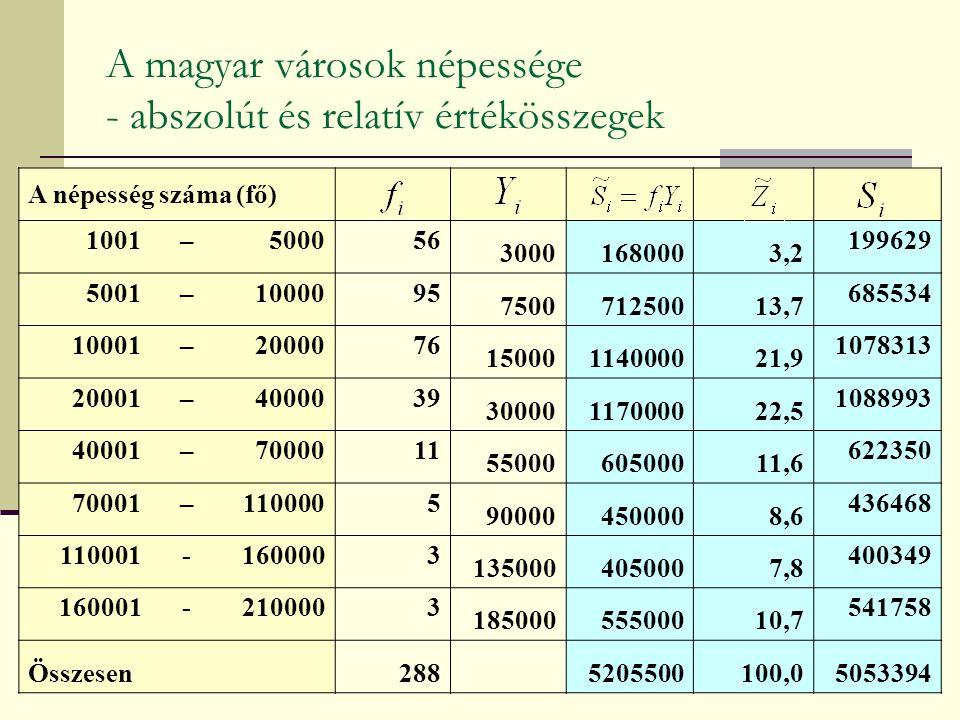 A magyar városok népessége - abszolút és relatív értékösszegek A népesség száma (fő) 1001–500056 30001680003,2 199629 5001–1000095 750071250013,7 685534 10001–2000076 15000114000021,9 1078313 20001–4000039 30000117000022,5 1088993 40001–7000011 5500060500011,6 622350 70001–1100005 900004500008,6 436468 110001-1600003 1350004050007,8 400349 160001-2100003 18500055500010,7 541758 Összesen 288 5205500100,05053394