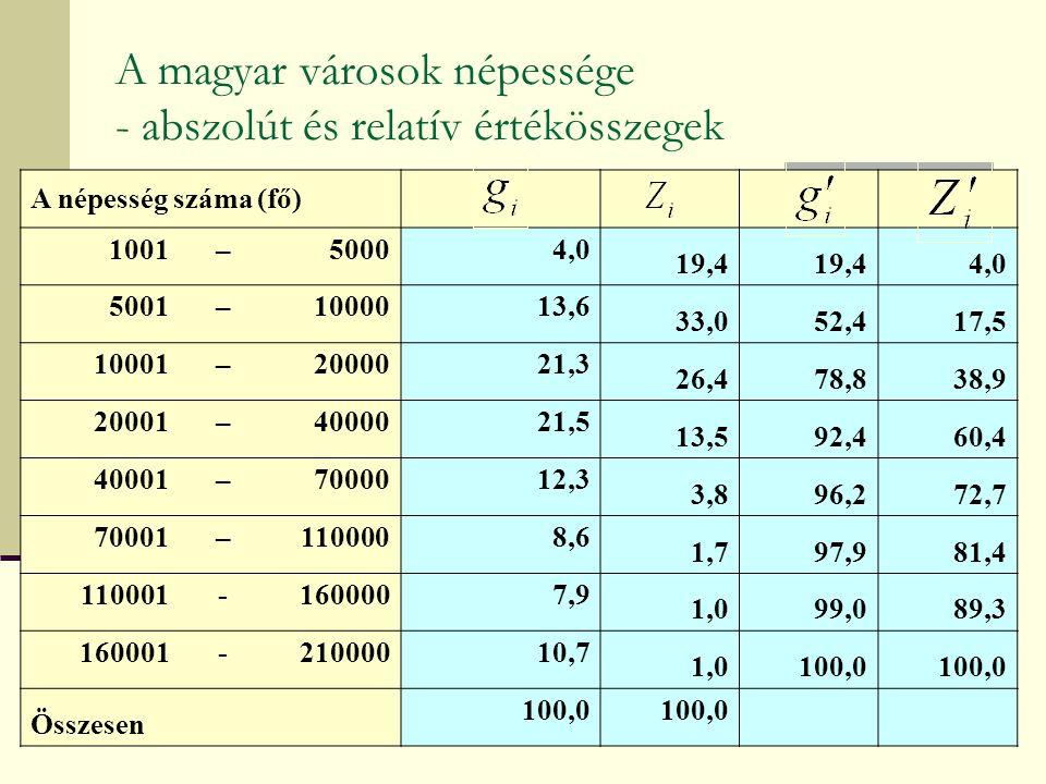 A magyar városok népessége - abszolút és relatív értékösszegek A népesség száma (fő) 1001–50004,0 19,4 4,0 5001–1000013,6 33,052,417,5 10001–2000021,3 26,478,838,9 20001–4000021,5 13,592,460,4 40001–7000012,3 3,896,272,7 70001–1100008,6 1,797,981,4 110001-1600007,9 1,099,089,3 160001-21000010,7 1,0100,0 Összesen 100,0