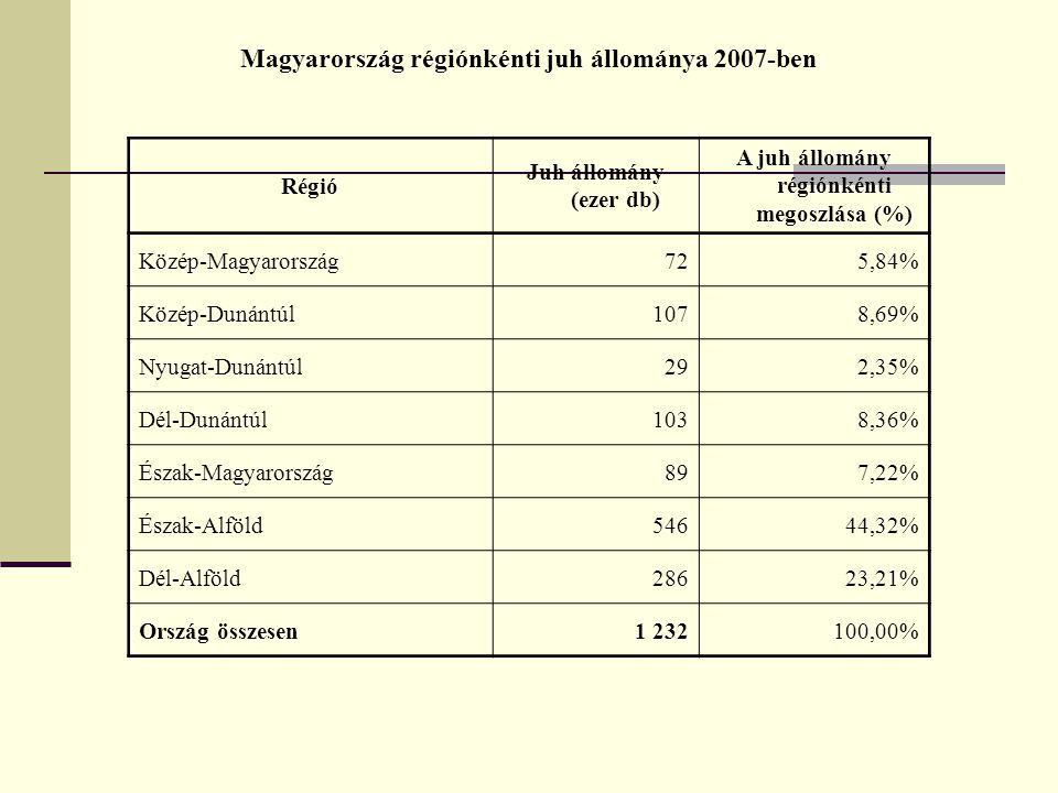 Magyarország régiónkénti juh állománya 2007-ben Régió Juh állomány (ezer db) A juh állomány régiónkénti megoszlása (%) Közép-Magyarország725,84% Közép