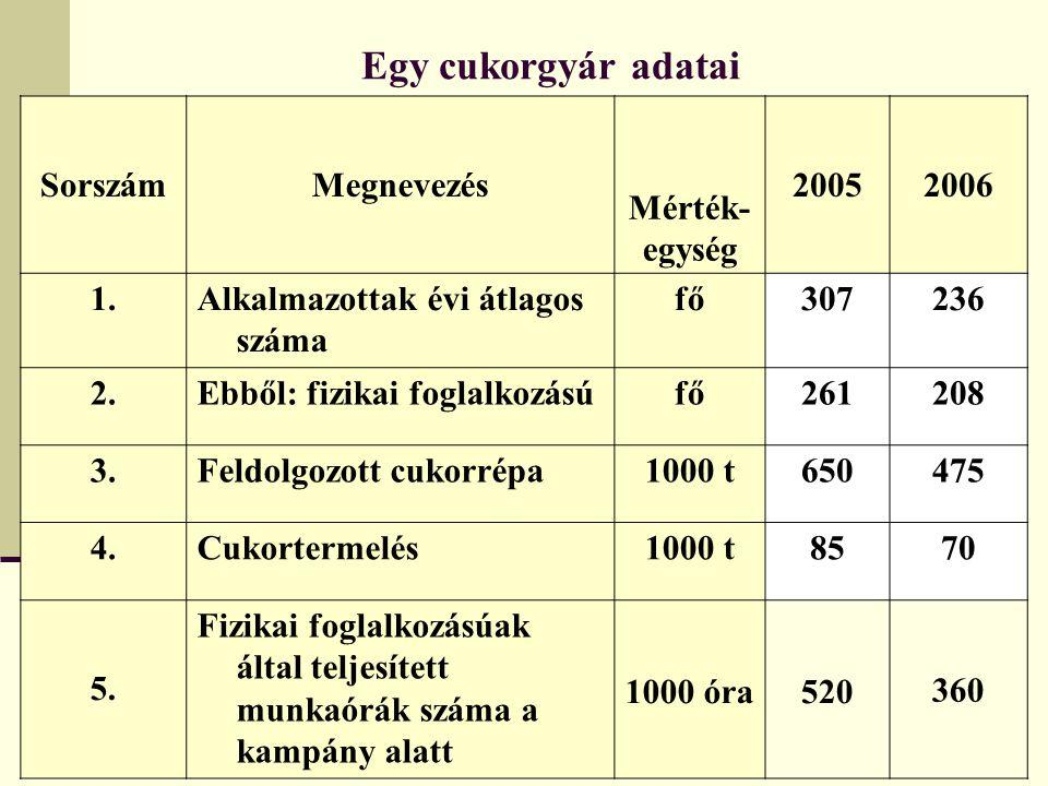 Egy cukorgyár adatai SorszámMegnevezés Mérték- egység 20052006 1.Alkalmazottak évi átlagos száma fő307236 2.Ebből: fizikai foglalkozásúfő261208 3.Feld