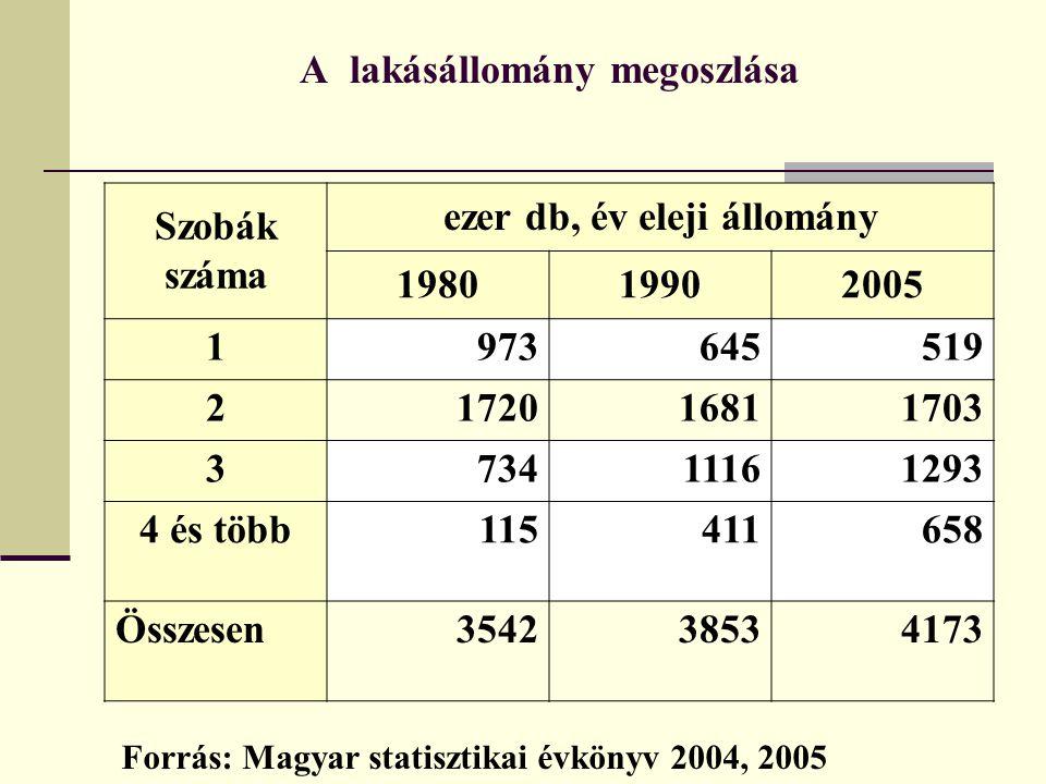 A lakásállomány megoszlása Szobák száma ezer db, év eleji állomány 198019902005 1973645519 2172016811703 373411161293 4 és több115411658 Összesen35423