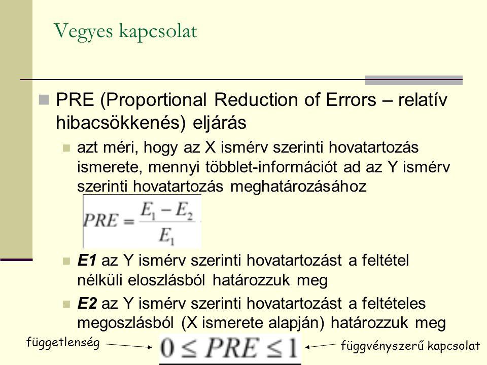 Vegyes kapcsolat PRE (Proportional Reduction of Errors – relatív hibacsökkenés) eljárás azt méri, hogy az X ismérv szerinti hovatartozás ismerete, men