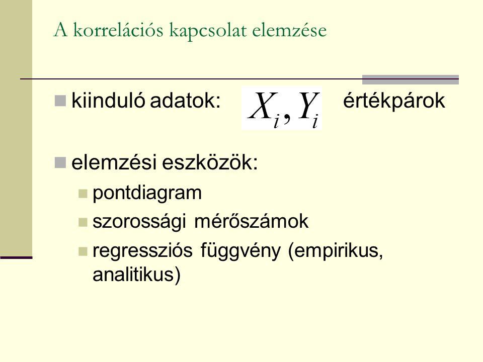 A korrelációs kapcsolat elemzése kiinduló adatok: értékpárok elemzési eszközök: pontdiagram szorossági mérőszámok regressziós függvény (empirikus, ana