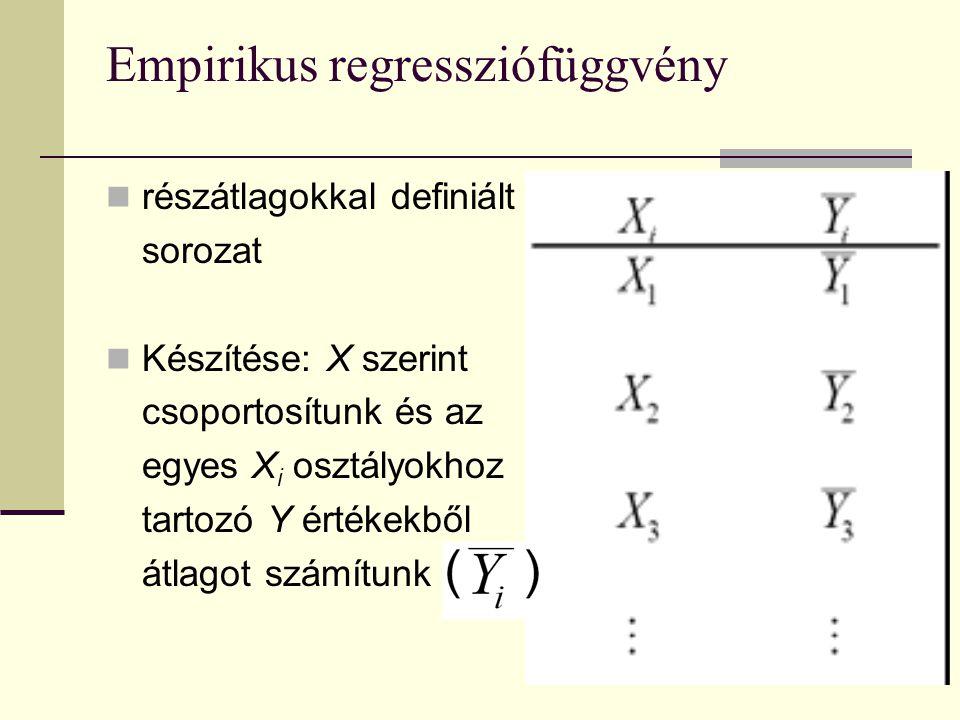 Empirikus regressziófüggvény részátlagokkal definiált sorozat Készítése: X szerint csoportosítunk és az egyes X i osztályokhoz tartozó Y értékekből át