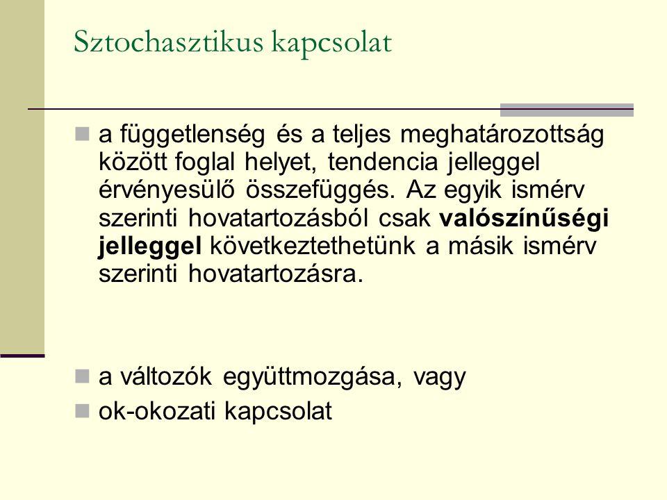 Sztochasztikus kapcsolat A két ismérv közötti kapcsolat típusa lehet, ha: 1.