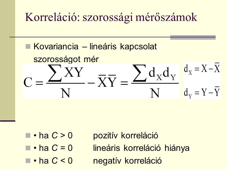 Korreláció: szorossági mérőszámok Kovariancia – lineáris kapcsolat szorosságot mér ha C > 0pozitív korreláció ha C = 0lineáris korreláció hiánya ha C