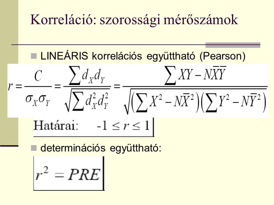 Korreláció: szorossági mérőszámok LINEÁRIS korrelációs együttható (Pearson) determinációs együttható: