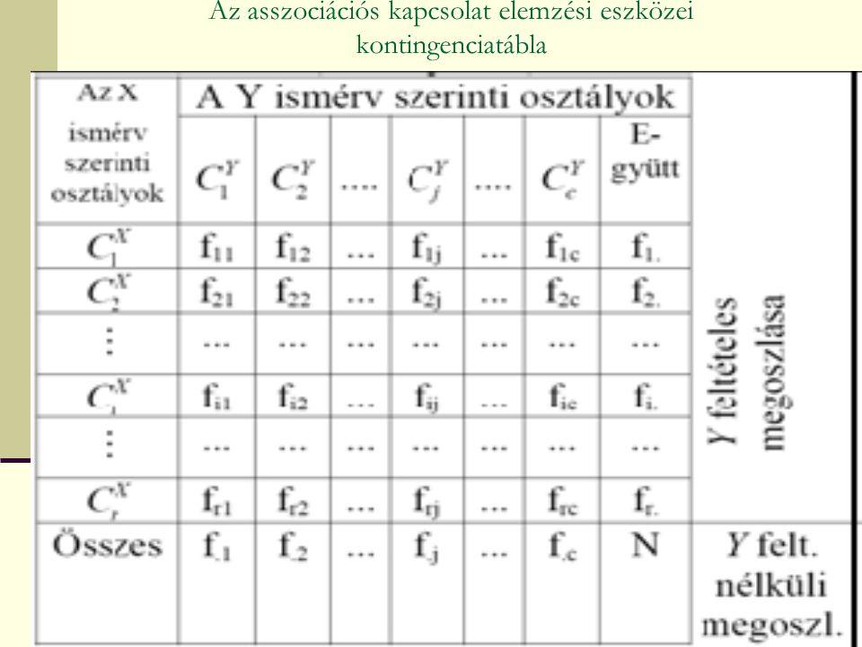 Vegyes kapcsolat H 2 jelentése: a csoportosító ismérv az Y ismérv szóródását milyen hányadban magyarázza (%-osan értelmezhető, megoszlási viszonyszám jellegű mérőszám).