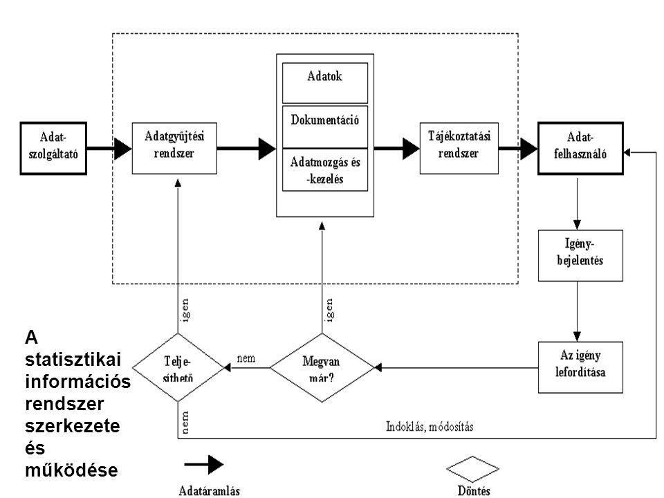 Alapfogalmak A statisztikai információs rendszer szerkezete és működése