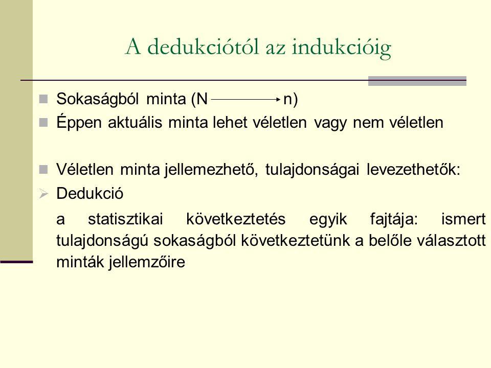 A dedukciótól az indukcióig Sokaságból minta (N n) Éppen aktuális minta lehet véletlen vagy nem véletlen Véletlen minta jellemezhető, tulajdonságai le