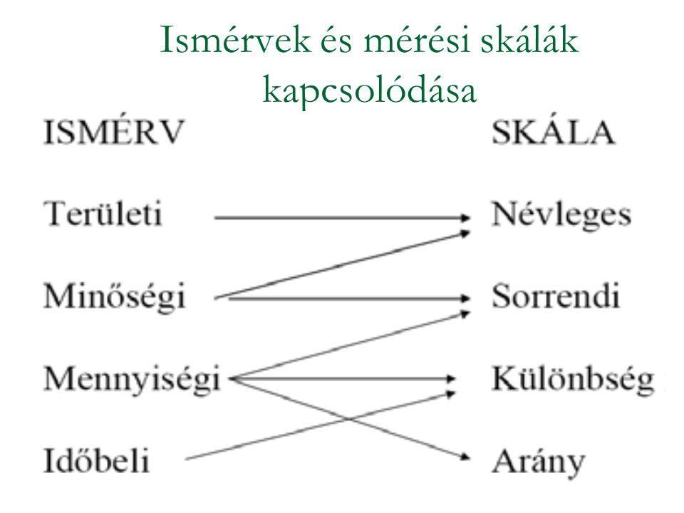 Ismérvek és mérési skálák kapcsolódása