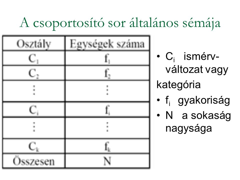 A csoportosító sor általános sémája C i ismérv- változat vagy kategória f i gyakoriság N a sokaság nagysága