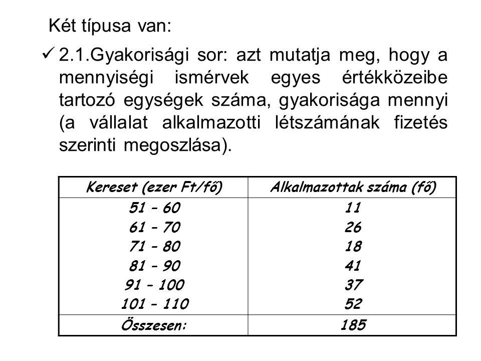 2.1.Gyakorisági sor: azt mutatja meg, hogy a mennyiségi ismérvek egyes értékközeibe tartozó egységek száma, gyakorisága mennyi (a vállalat alkalmazotti létszámának fizetés szerinti megoszlása).