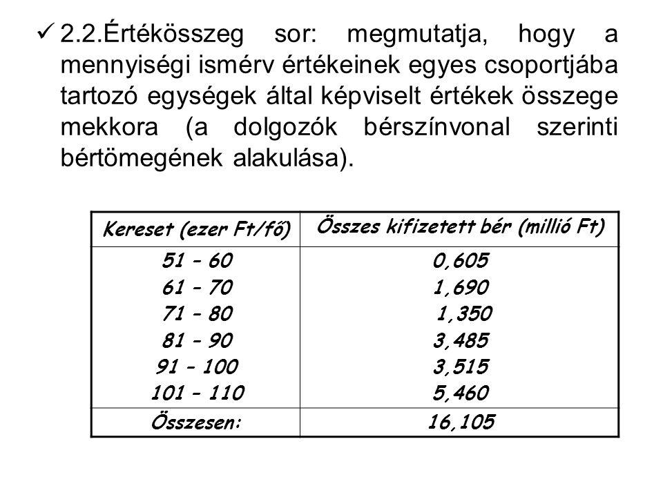 2.2.Értékösszeg sor: megmutatja, hogy a mennyiségi ismérv értékeinek egyes csoportjába tartozó egységek által képviselt értékek összege mekkora (a dolgozók bérszínvonal szerinti bértömegének alakulása).