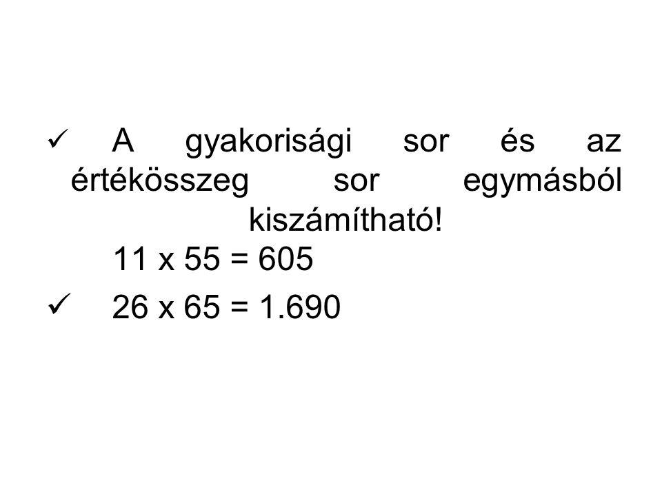 A gyakorisági sor és az értékösszeg sor egymásból kiszámítható! 11 x 55 = 605 26 x 65 = 1.690