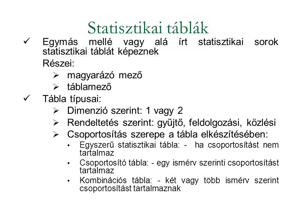 Statisztikai táblák Egymás mellé vagy alá írt statisztikai sorok statisztikai táblát képeznek Részei:  magyarázó mező  táblamező Tábla típusai:  Dimenzió szerint: 1 vagy 2  Rendeltetés szerint: gyűjtő, feldolgozási, közlési  Csoportosítás szerepe a tábla elkészítésében: Egyszerű statisztikai tábla: - ha csoportosítást nem tartalmaz Csoportosító tábla: - egy ismérv szerinti csoportosítást tartalmaz Kombinációs tábla: - két vagy több ismérv szerint csoportosítást tartalmaznak