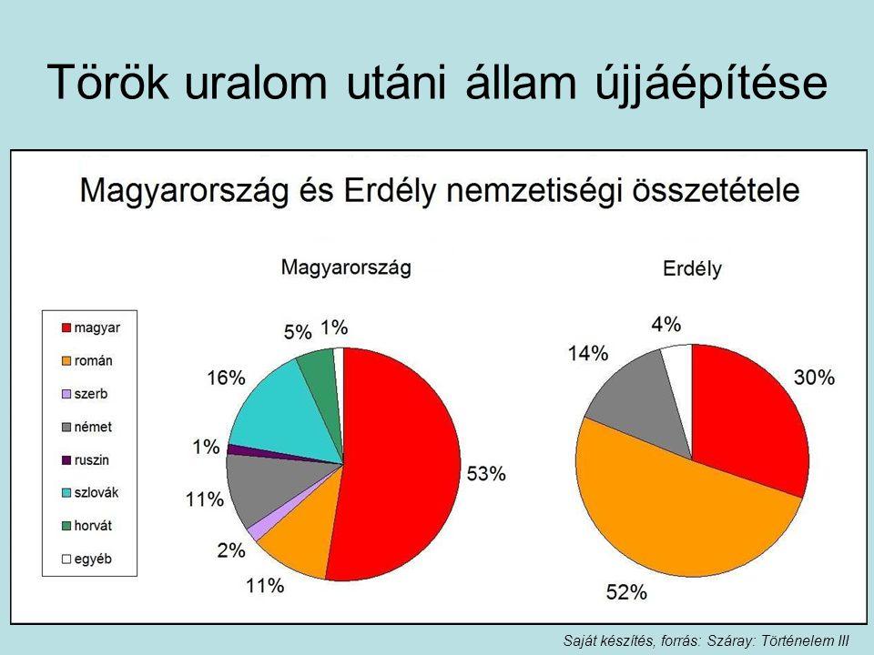 Török uralom utáni állam újjáépítése 18. század Elnéptelenedett területeket újra kellett népesíteni Népek behívásával: A magyarság aránya csökken: 50%