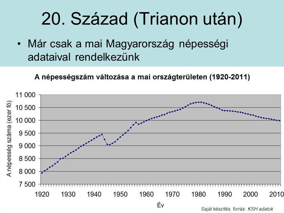 20. Század (Trianon után) Már csak a mai Magyarország népességi adataival rendelkezünk Saját készítés, forrás: KSH adatok