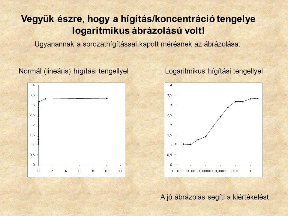 Vegyük észre, hogy a hígítás/koncentráció tengelye logaritmikus ábrázolású volt! Ugyanannak a sorozathígítással kapott mérésnek az ábrázolása: Normál
