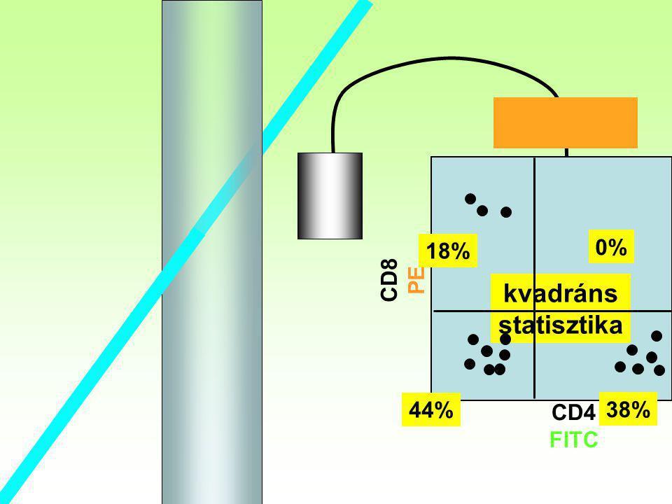 kvadráns statisztika CD8 PE CD4 FITC 38% 0% 44% 18%
