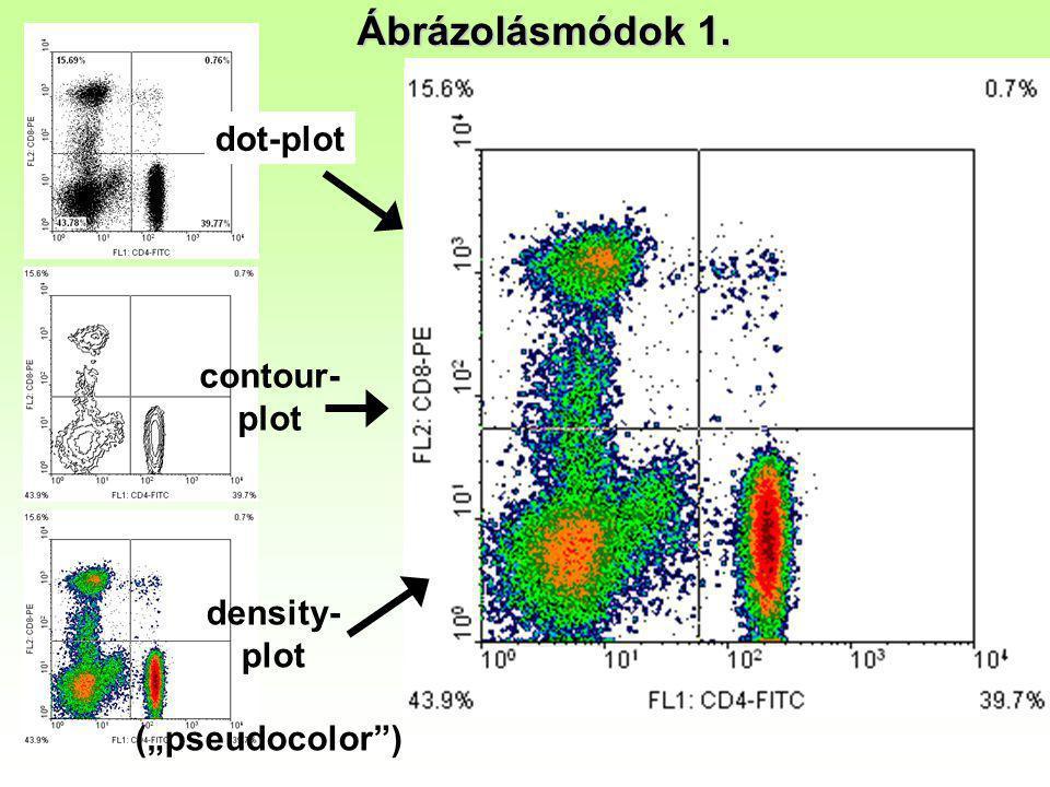 "Ábrázolásmódok 1. dot-plot contour- plot density- plot (""pseudocolor"")"