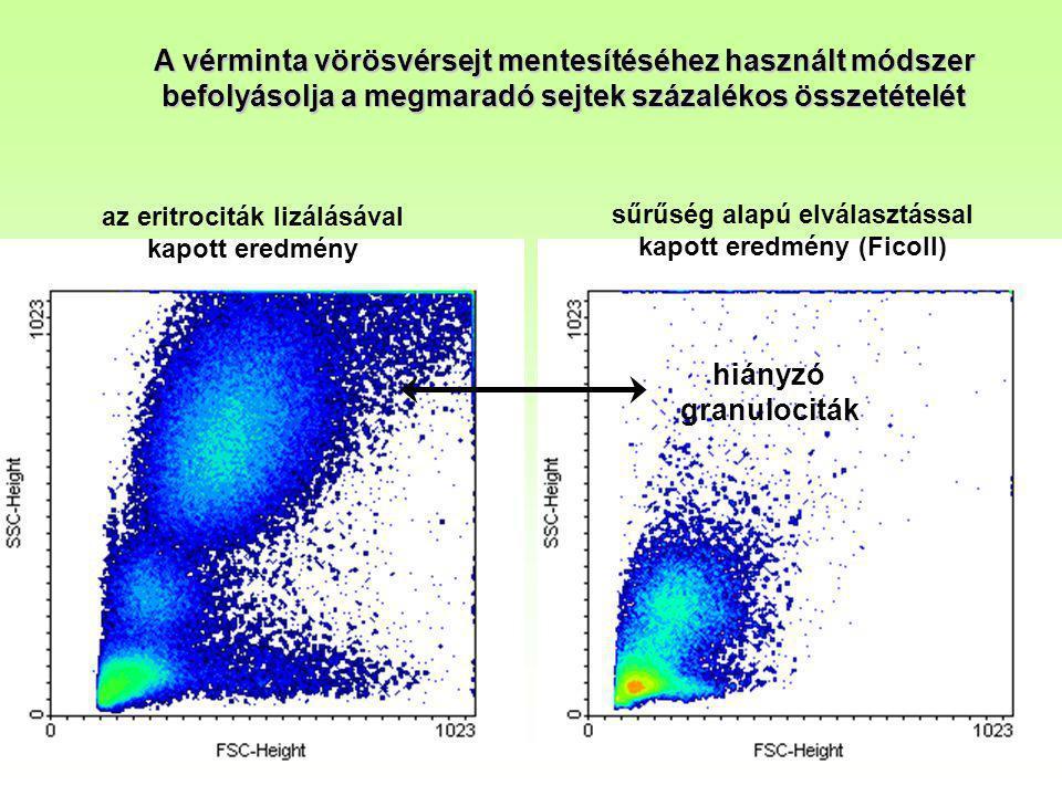 A vérminta vörösvérsejt mentesítéséhez használt módszer befolyásolja a megmaradó sejtek százalékos összetételét az eritrociták lizálásával kapott ered