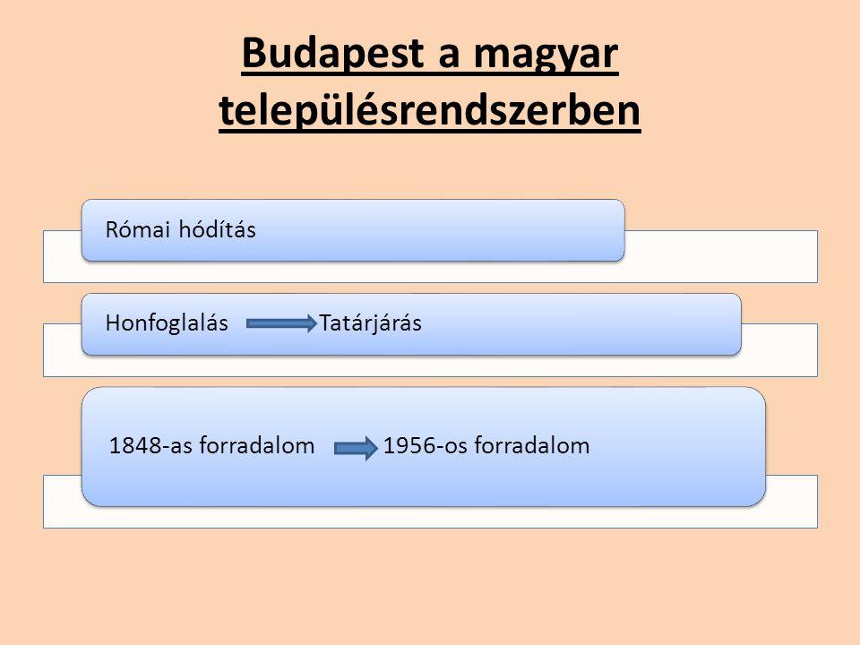 Budapest a magyar településrendszerben Római hódításHonfoglalás Tatárjárás 1848-as forradalom 1956-os forradalom