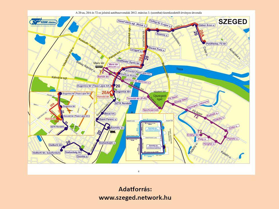 Adatforrás: www.szeged.network.hu