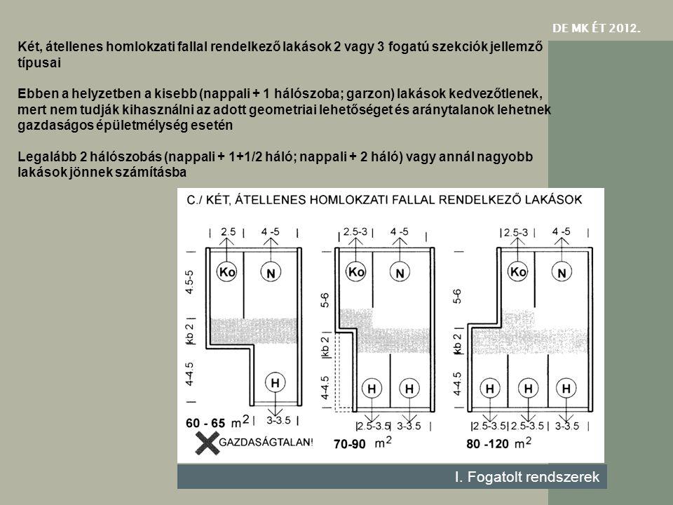 DE MK ÉT 201 2. I. Fogatolt rendszerek Két, átellenes homlokzati fallal rendelkező lakások 2 vagy 3 fogatú szekciók jellemző típusai Ebben a helyzetbe