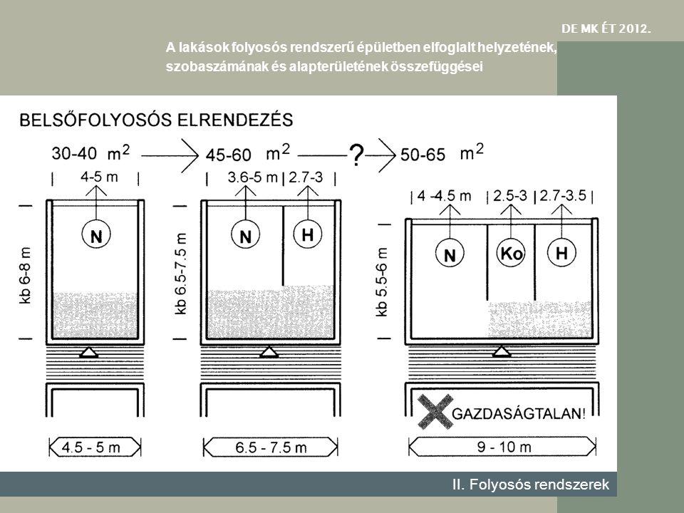 DE MK ÉT 201 2. II. Folyosós rendszerek A lakások folyosós rendszerű épületben elfoglalt helyzetének, szobaszámának és alapterületének összefüggései
