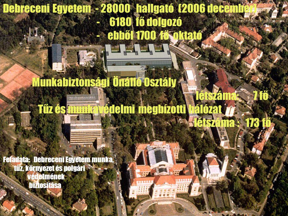 Debreceni Egyetem - 28000 hallgató (2006 december) - 6180 fő dolgozó - ebből 1700 fő oktató Munkabiztonsági Önálló Osztály létszáma: 7 fő Tűz és munka