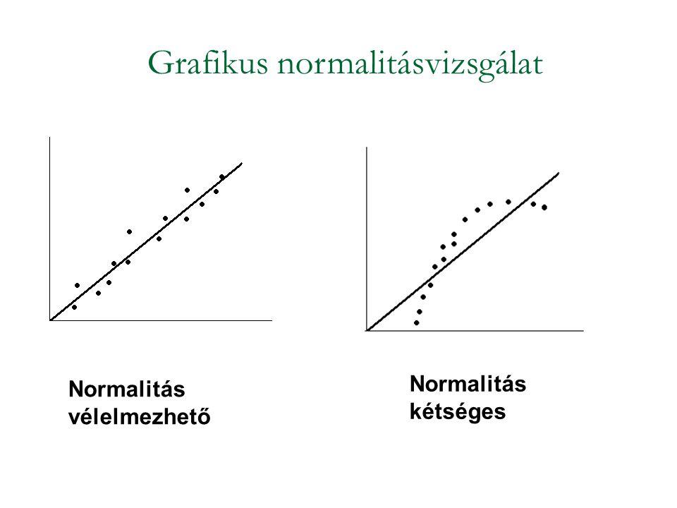 Grafikus normalitásvizsgálat Normalitás vélelmezhető Normalitás kétséges