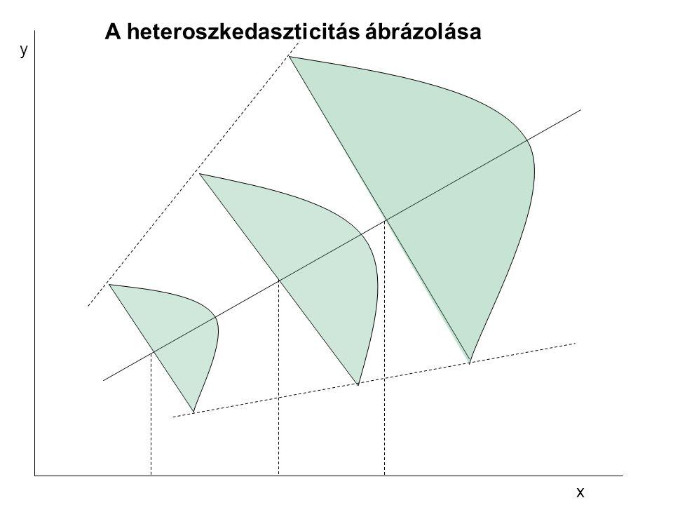 x y A heteroszkedaszticitás ábrázolása