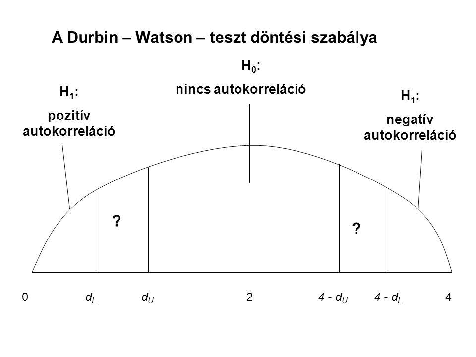 0dLdL dUdU 4 - d U 4 - d L 24 H 1 : pozitív autokorreláció H 1 : negatív autokorreláció H 0 : nincs autokorreláció ? ? A Durbin – Watson – teszt dönté