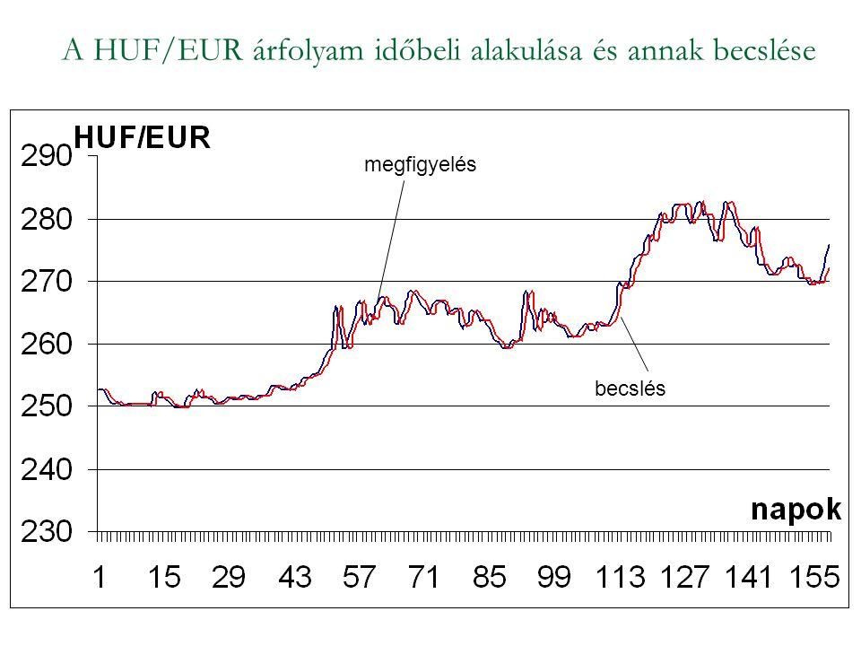 A HUF/EUR árfolyam időbeli alakulása és annak becslése megfigyelés becslés